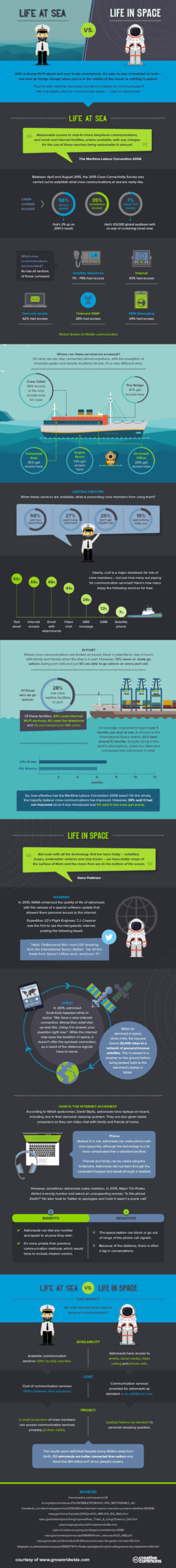 Sea Life vs. Space Life FULL (2)
